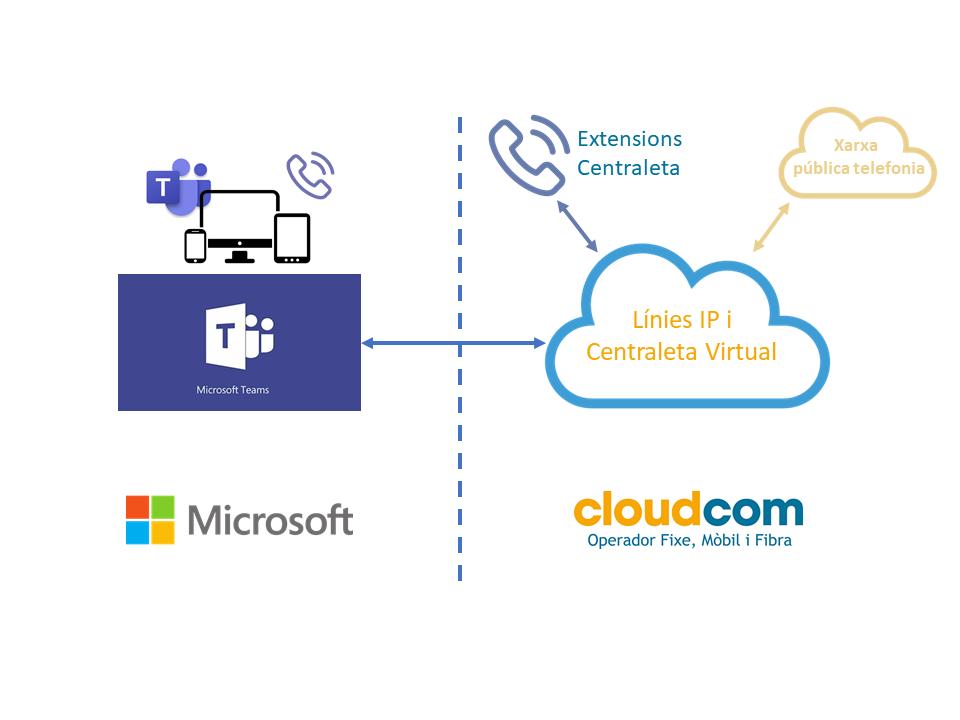 Integració amb Microsoft Teams